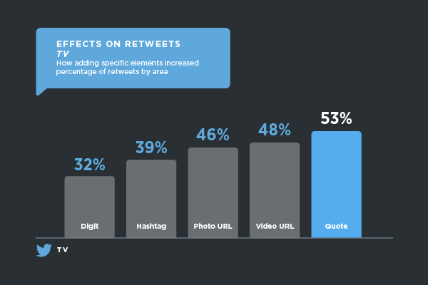 retweet_percentage_graphics-02